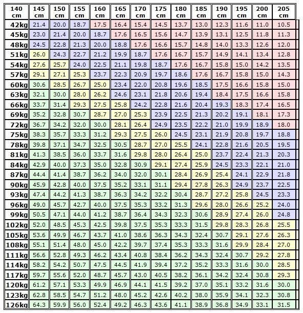 Ideální váha, bmi, tabulka